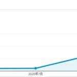 月間1万PV突破