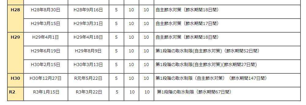 大井川の取水制限